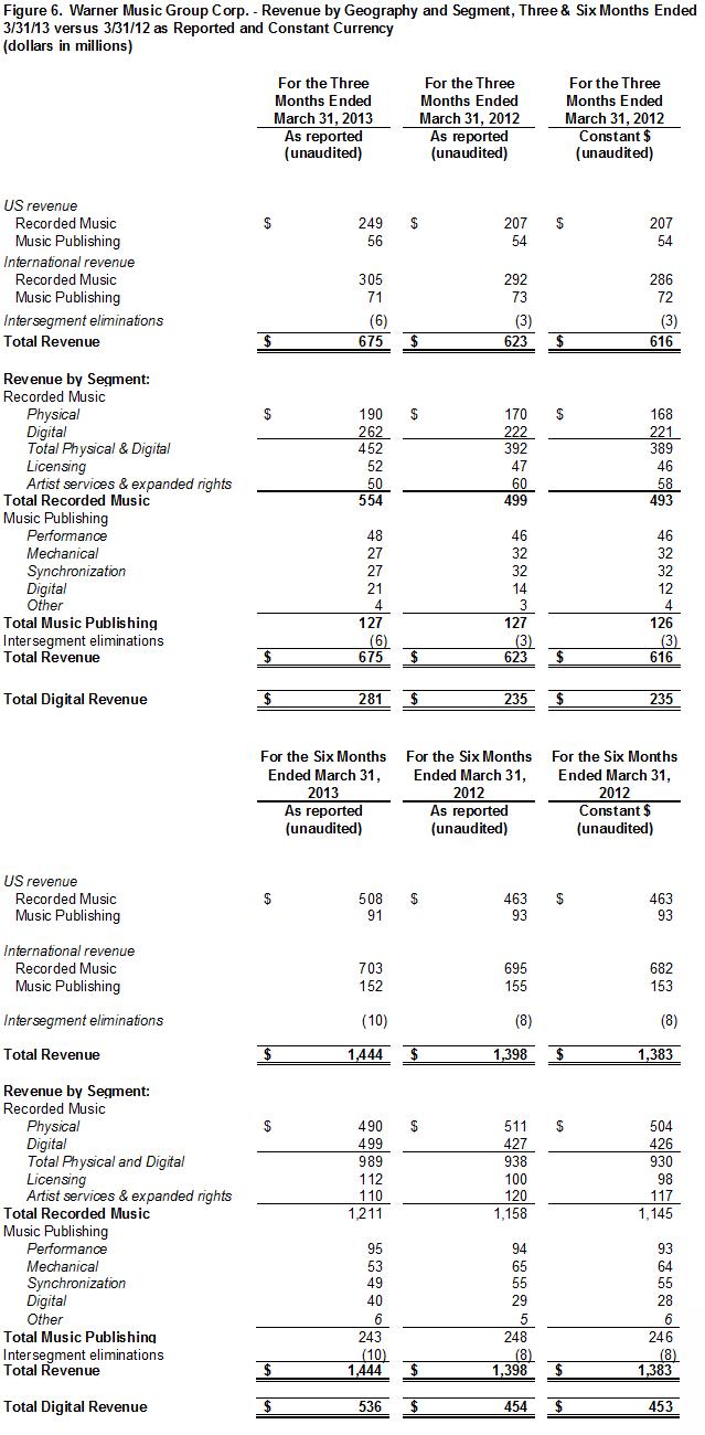 Q2 - 2013 - Figure 6